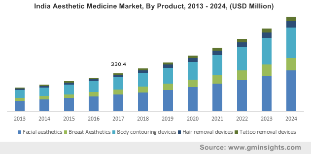 India Aesthetic Medicine Market, By Product, 2013 – 2024, (USD Million)
