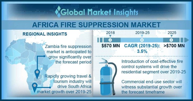 Africa Fire Suppression Market