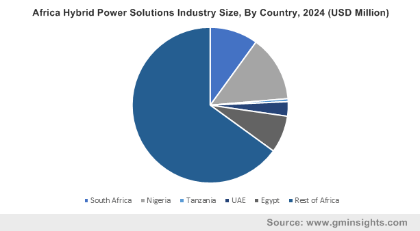 Africa Hybrid Power Solutions Industry By Country