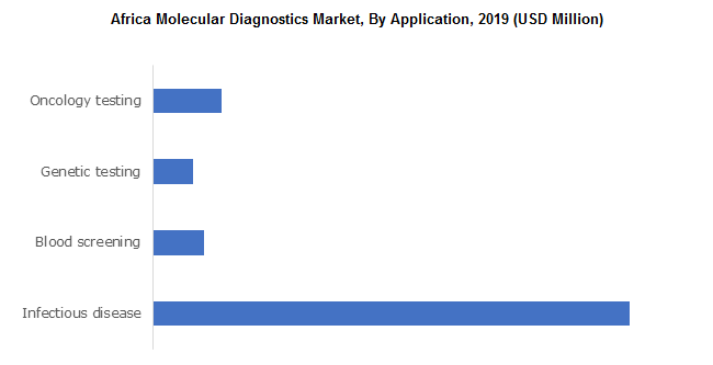 Africa Molecular Diagnostics Market