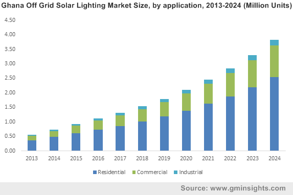 Ghana Off Grid Solar Lighting Market Size, by application, 2013-2024 (Million Units)