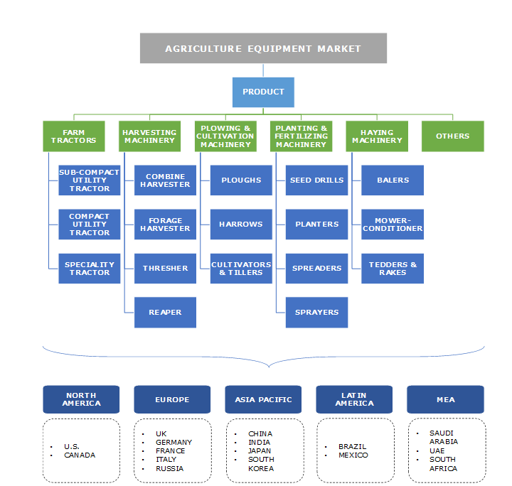Agriculture Equipment Market Segmentation