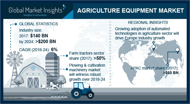 Germany agriculture equipment, by product, 2017 & 2024 (USD Million)