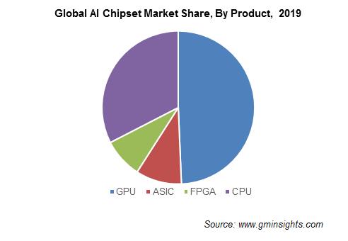 Global AI Chipset Market By Product