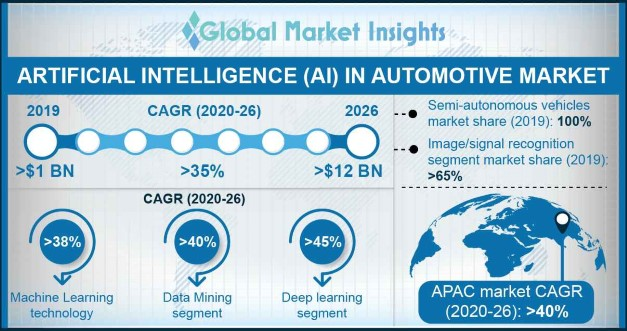 AI in Automotive Market