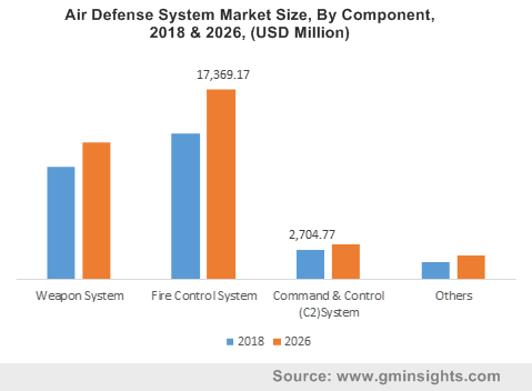 Air Defense System Market Size, By Component, 2018 & 2026, (USD Million)