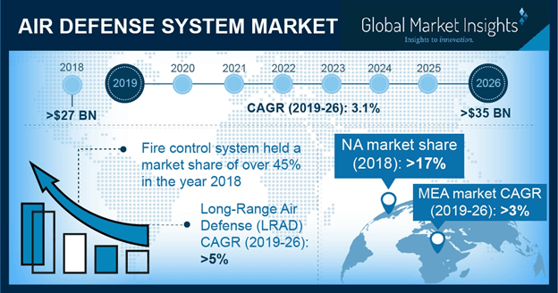 Air Defense System Market