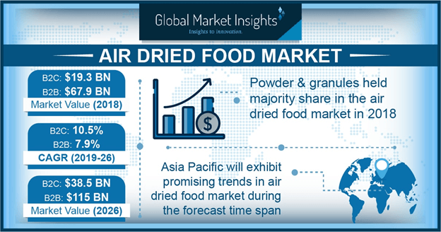 Air Dried Food B2C Market