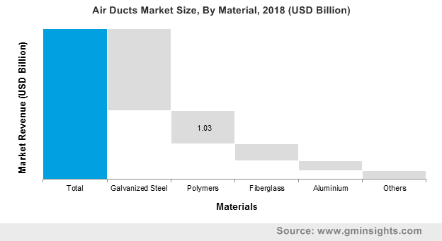 Air Ducts Market Size, By Material, 2018 (USD Billion)