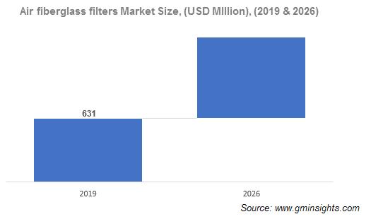 Fiberglass Filters Market Size