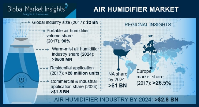 Air Humidifier Market