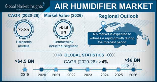 U.S. Air Humidifier Market, By Application, 2017 & 2024, (Units)