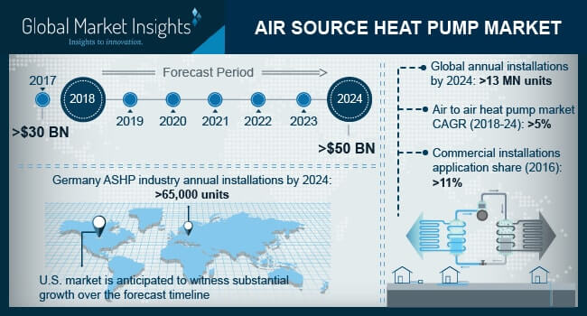 Air Source Heat Pump Market