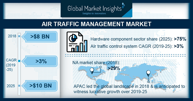 U.S. Air Traffic Management Market Revenue, By System, 2018 & 2025