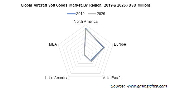 Global Aircraft Soft Goods Market By Region