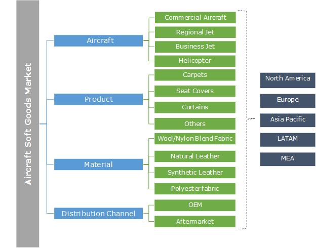 Aircraft Soft Goods Market Segmentation
