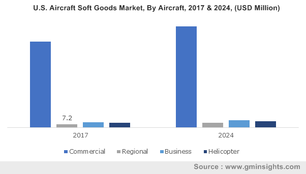 U.S. Aircraft Soft Goods Market, By Aircraft, 2017 & 2024, (USD Million)