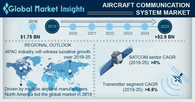 Aircraft Communication System Market