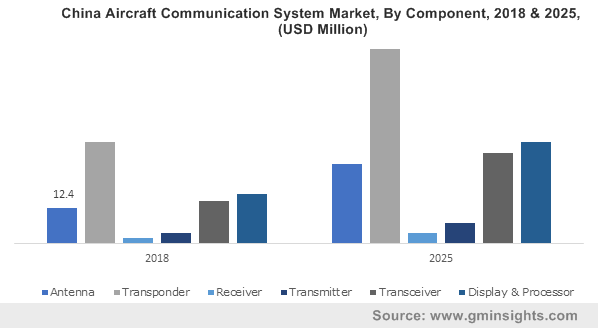 China Aircraft Communication System Market, By Component, 2018 & 2025, (USD Million)