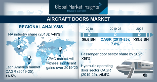 Aircraft Door Market