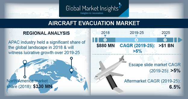 Global Aircraft Evacuation Market Size to exceed $1 Bn by 2025