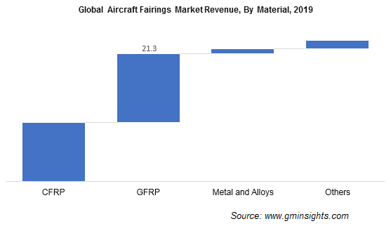 Aircraft Fairings Market Size