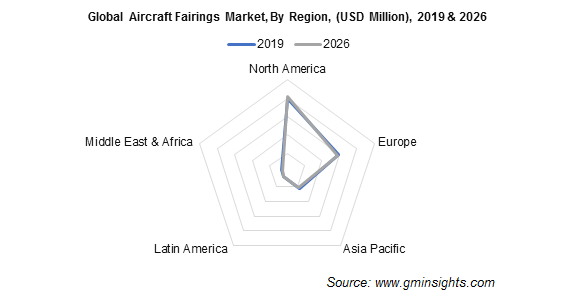 Aircraft Fairings Market Regional Insights