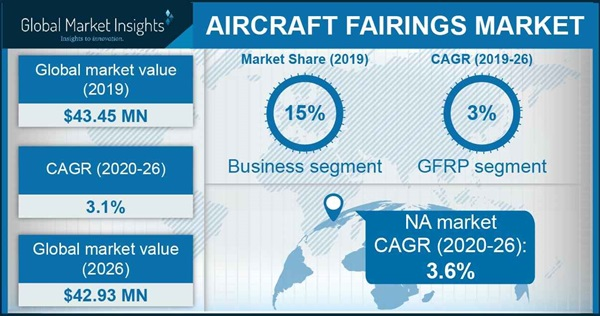 Aircraft Fairings Market