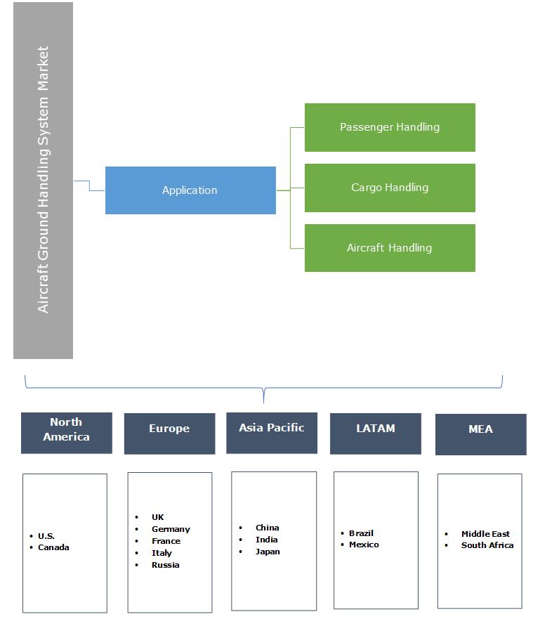 Aircraft Ground Handling System Market Segmentation