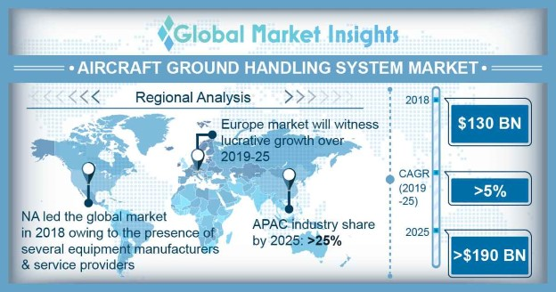 Aircraft Ground Handling System Market