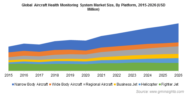 Global Aircraft Health Monitoring System Market By Platform