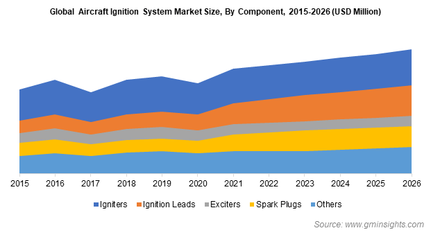Global Aircraft Ignition System Market Size, By Component, 2015-2026 (USD Million)