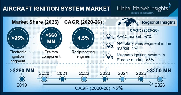Aircraft Ignition System Market