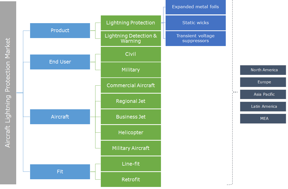 Aircraft Lightning Protection Market Segmentation