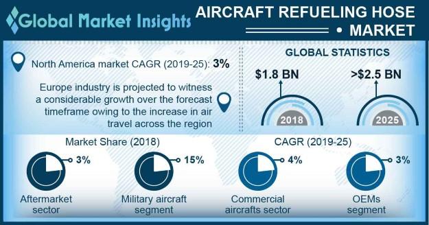 U.S. Aircraft Refueling Hose Market, By Application, 2018 & 2025, (USD Million)