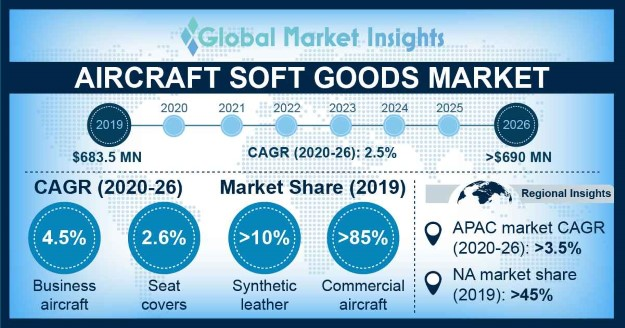 Aircraft Soft Goods Market