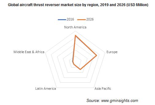Global aircraft thrust reverser market size by region