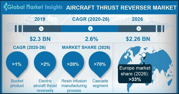 U.S. Aircraft Thrust Reverser Market, By Product, 2016 & 2024, (Units)