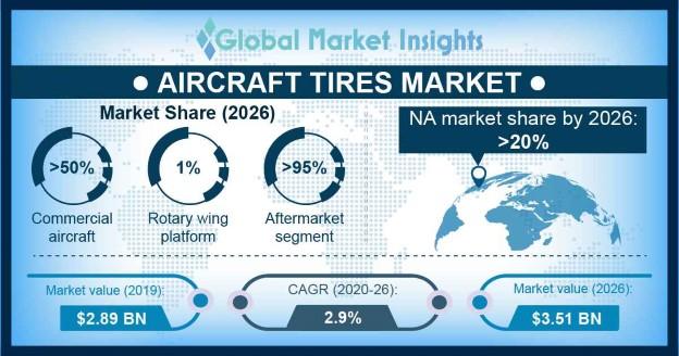 Aircraft Tires Market