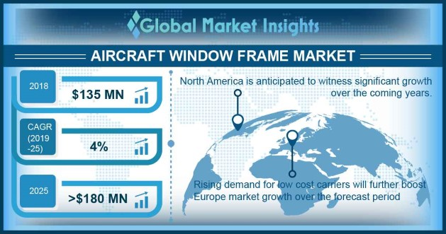 U.S. Aircraft Window Frame Market, By Aircraft, 2018 & 2025, (Units)