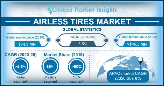 U.S. Airless Tires Market, By Product, 2016 & 2024, (Units)