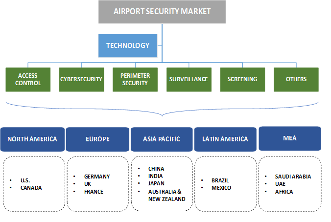 Airport Security Market Segmentation