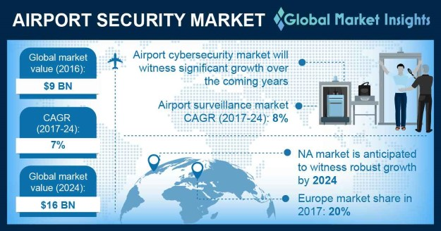 UK airport security market, by technology, 2017 & 2024 (USD Million)