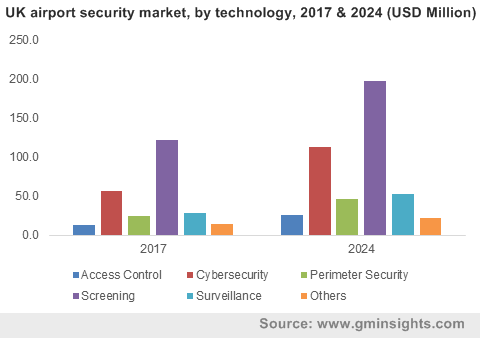 China airport security market size, by technology, 2016 & 2024 (USD Million)
