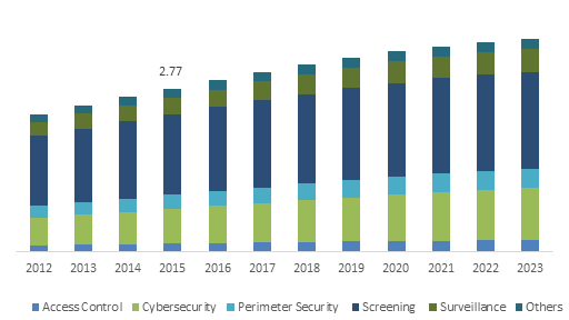 U.S. Airport Security Market size, by technology, 2012-2023 (USD Billion)
