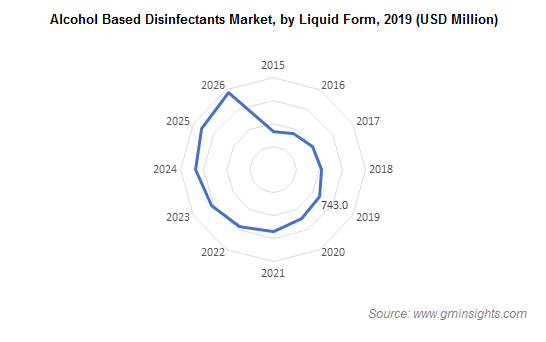Alcohol Based Disinfectants Market by Liquid Form