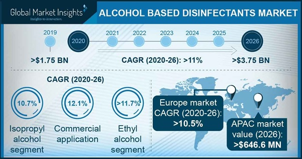 Alcohol Based Disinfectants Market Outlook