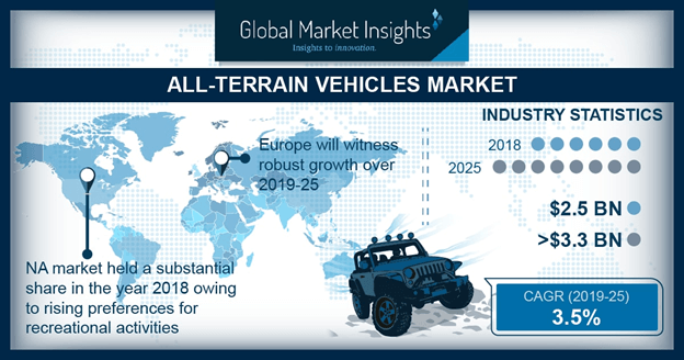 All-Terrain Vehicle Market