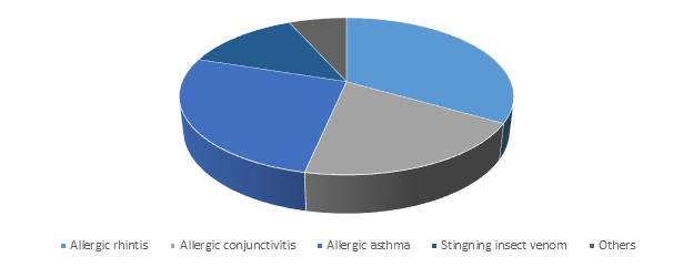 Allergy Immunotherapy Market, By Type of Allergy