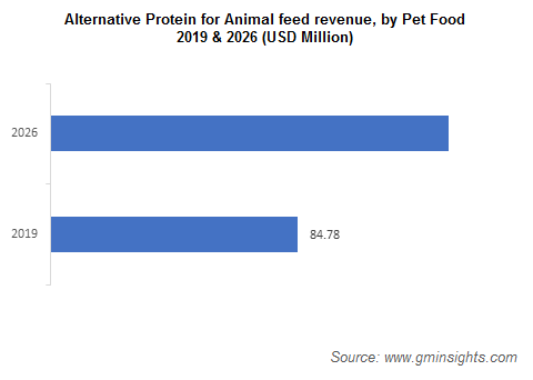 Alternative Protein for Animal feed revenue
